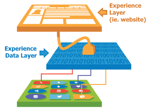 Experience Data Layer by Tealium