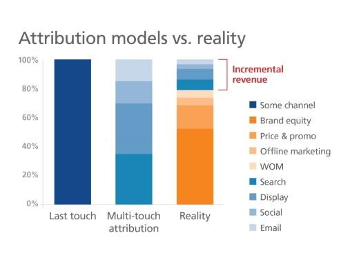 Marketing Attribution Models vs Market Mix Models