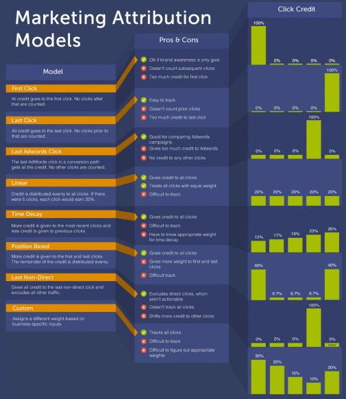 Marketing Attribution Model bij TendInc.com
